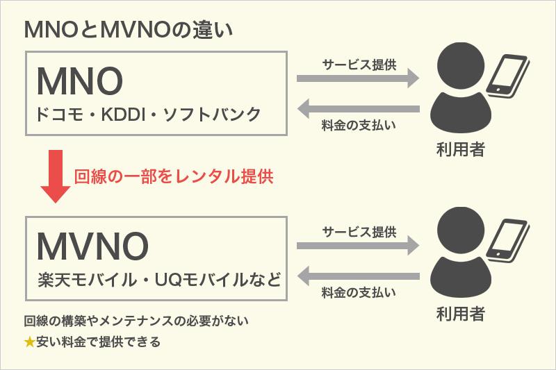 MVNOとMNOの違い
