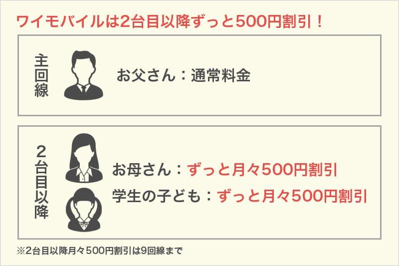 ワイモバイルは2台目以降ずっと500円割引