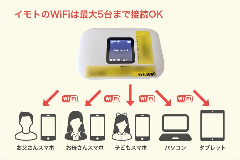 イモトのWiFiは最大5台まで接続OK