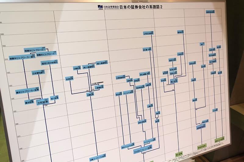 日本の証券会社の系譜図