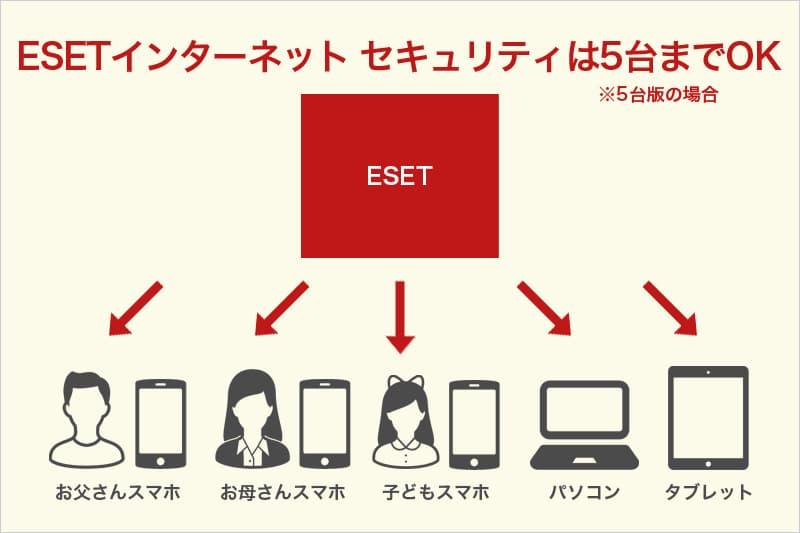 ESETインターネット セキュリティは5台までOK