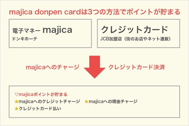 majica donpen cardは3つの方法でポイントが貯まる