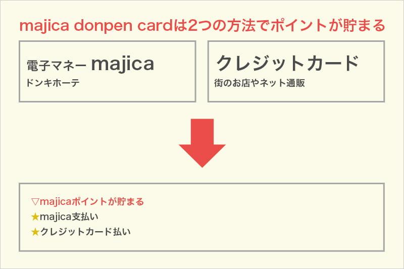 majica donpen cardは2つの方法でポイントが貯まる