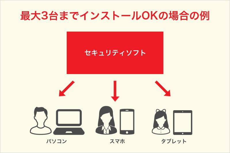 セキュリティソフト 最大3台までインストールOKの場合の例