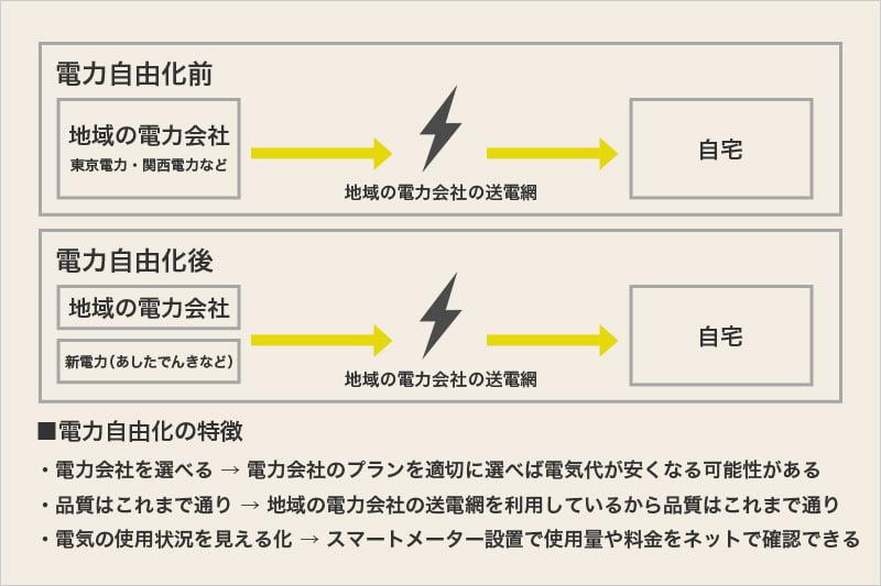 電力自由化の特徴